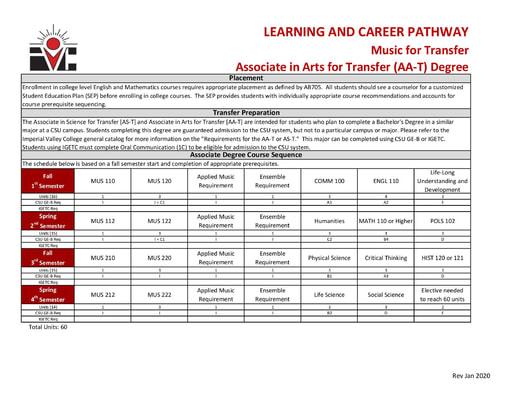 Music AA ADT - Program Pathway