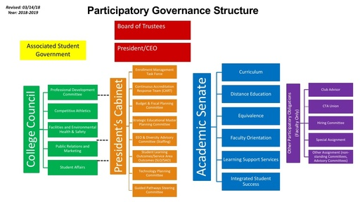 Participatory Governance Structure 2018-19