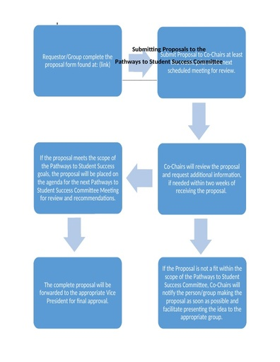 Pathways to Student Success Proposal Request