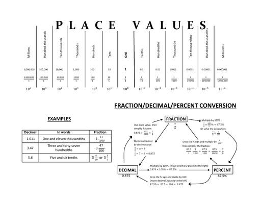 IVC factsheet decimals placevalues